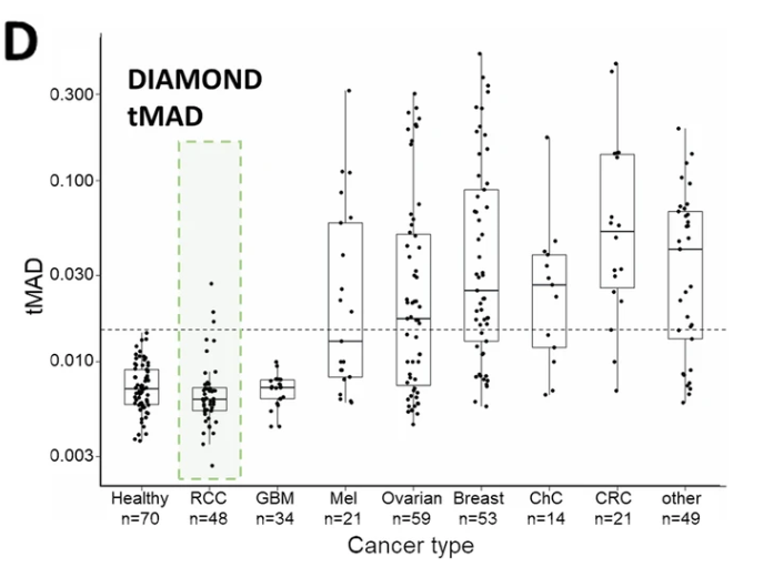 Graph showing low levels of ctDNA in renal cancers compared to other cancer types
