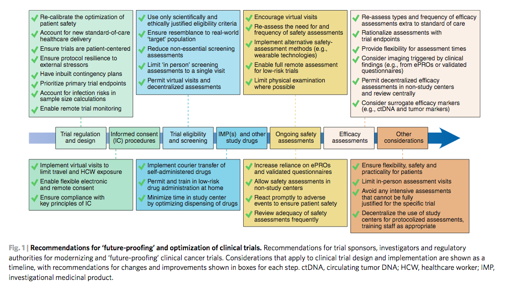 Recommendations for 'future proofing' and optimization of clinical trials